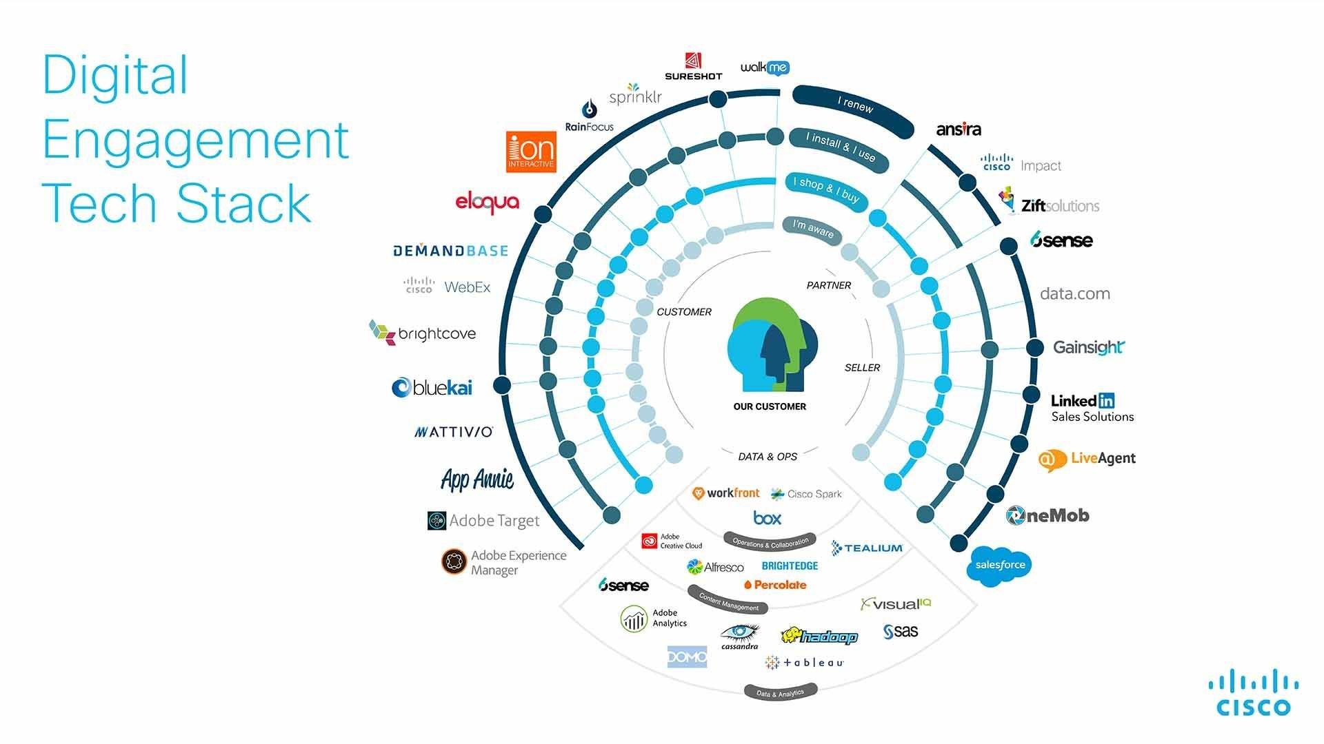 Digital Engagement Tech Stack
