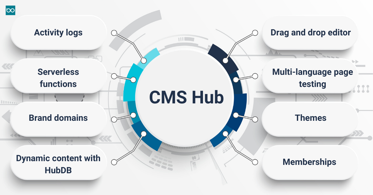 CMS features infographics