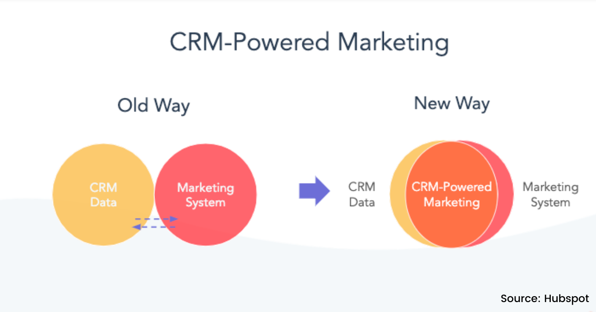 CRM powered