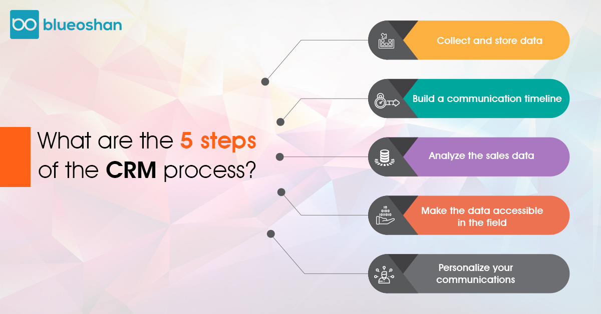 What are the 5 steps of the CRM process?