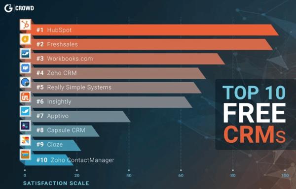 Top 10 FREE CRMs